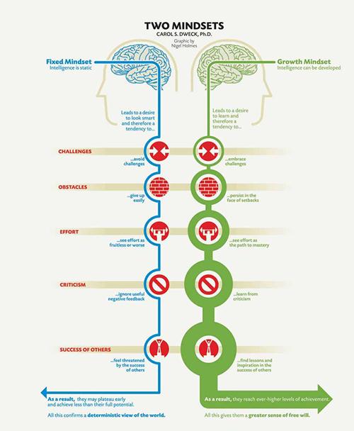 growth-vs-fixed-mindset